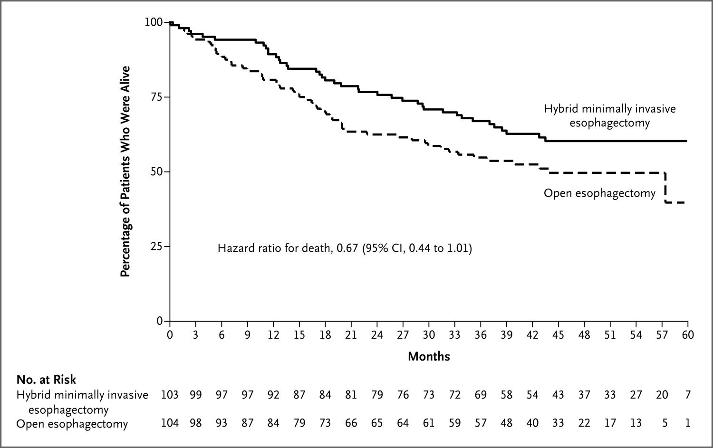 复合微创食管切除术治疗食管癌--Hybrid Minimally Invasive Esophagectomy for Esophageal Cancer